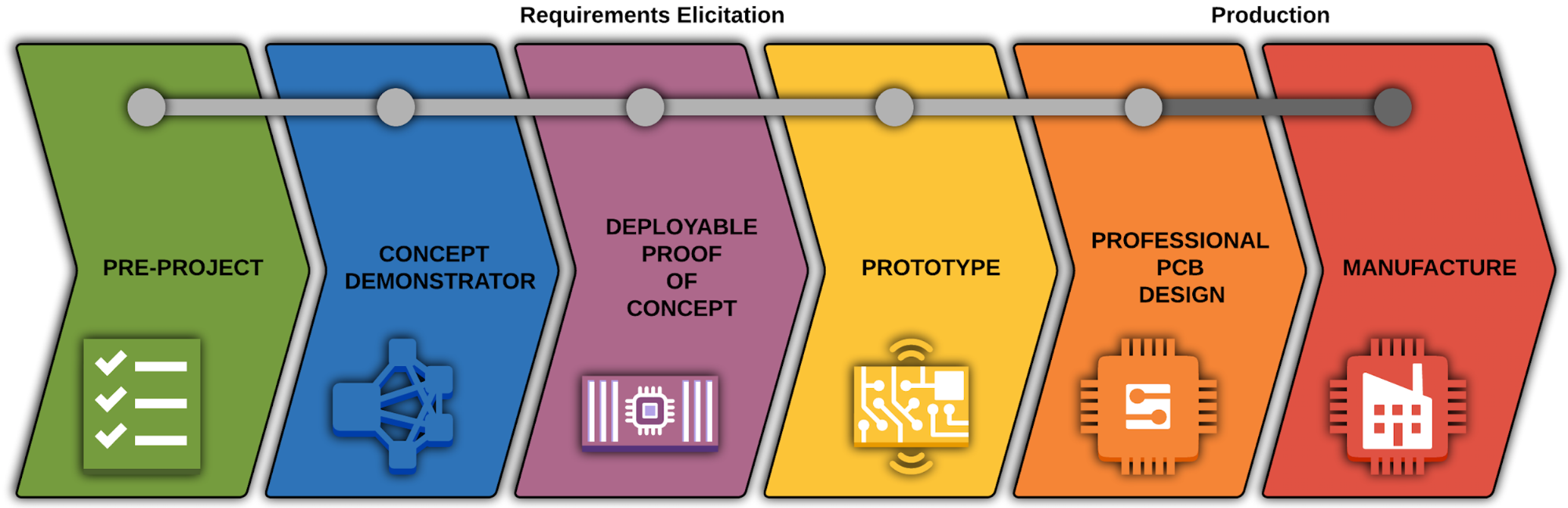 Electronics Projects: From Concept to Product | A²I²