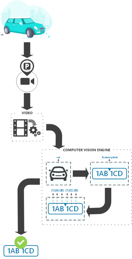License Plate Recognition example