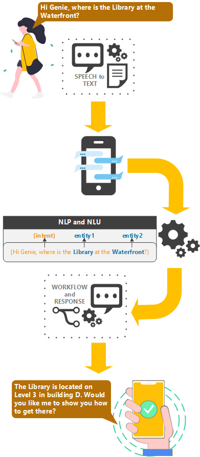 Natural Language Processing workflow