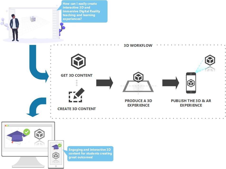 IdeAR workflow