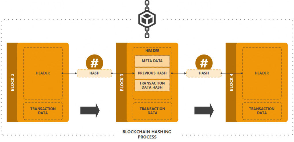 Blockchain hashing process
