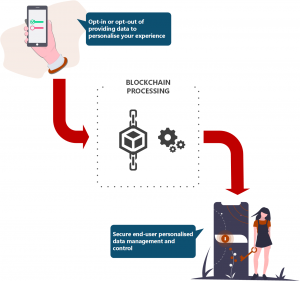 End user data management using blockchain