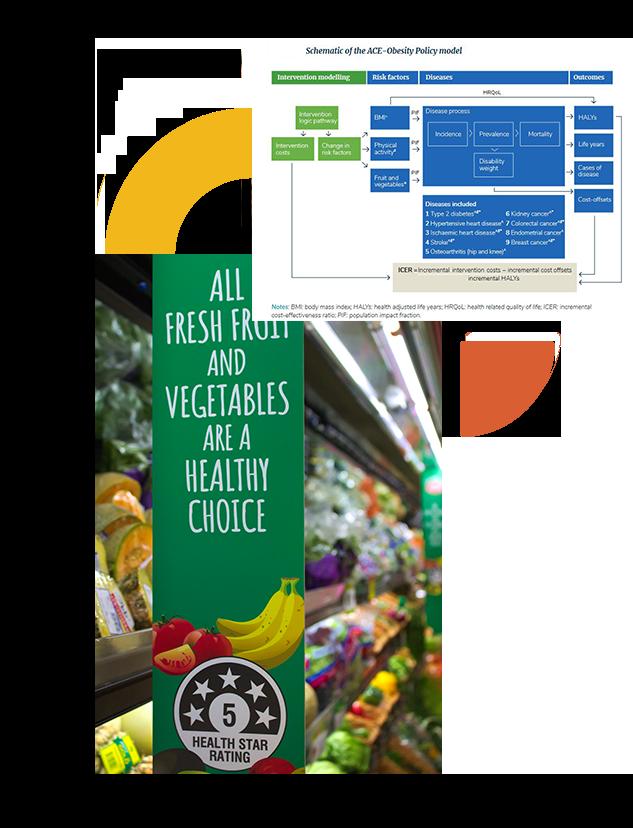 food environment economic evaluation